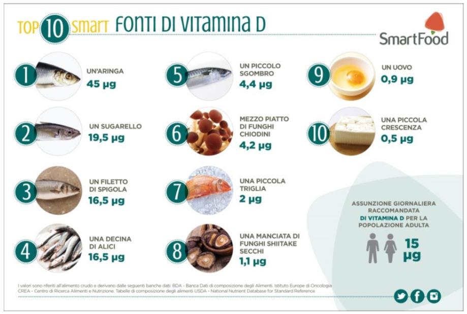 Le principali fonti di vitamina D